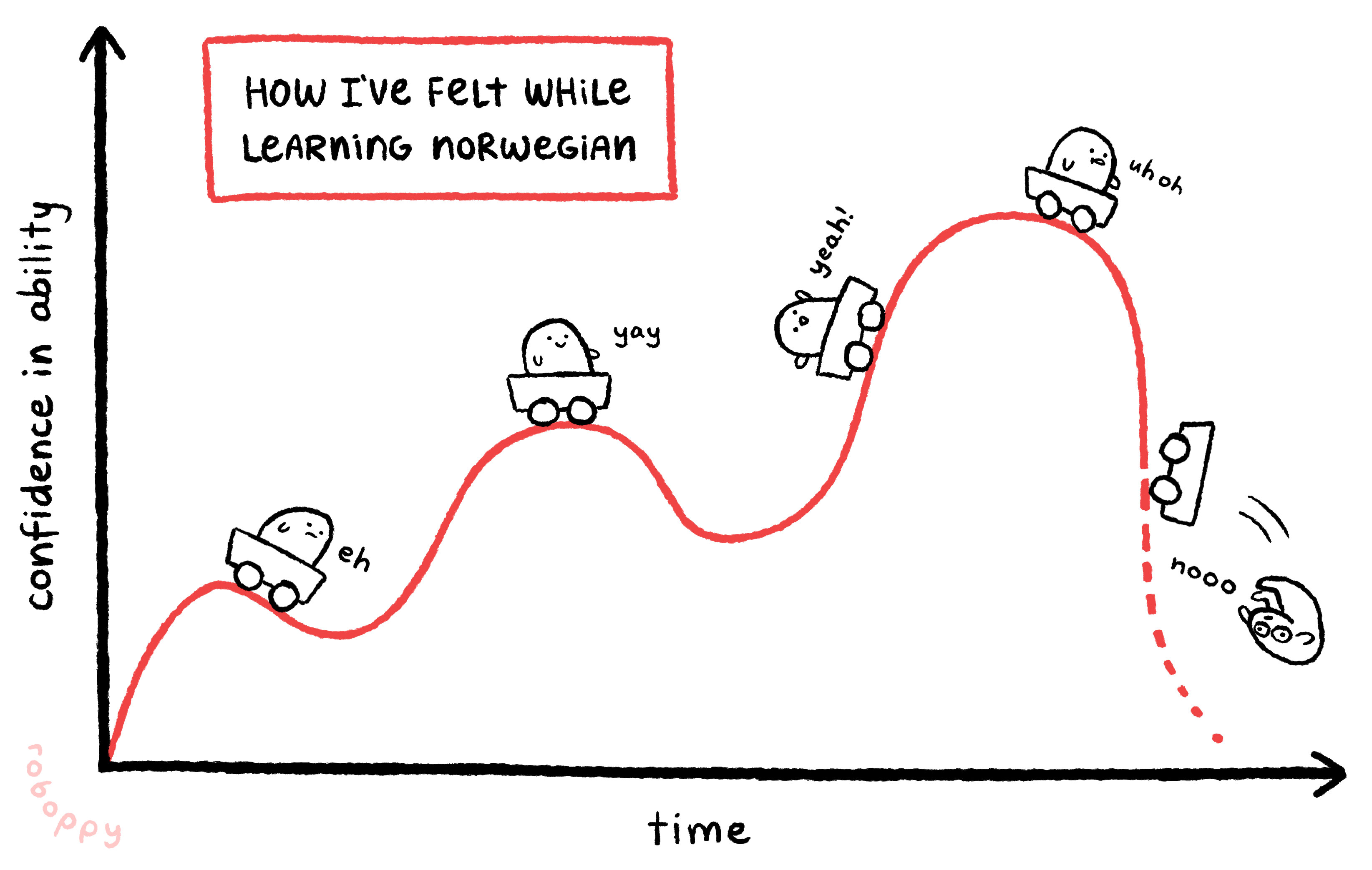 20181204-learning-norwegian-graph.jpg